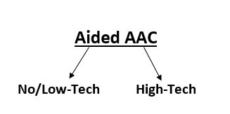 Aided AAC Graph