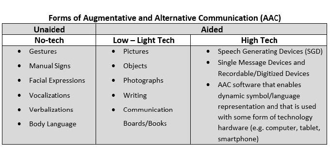 Augmentative and Alternative Communication (AAC) - The ALS